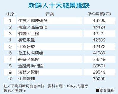 新鮮人十大錢景職缺資料來源/104人力銀行 製表/陳素玲