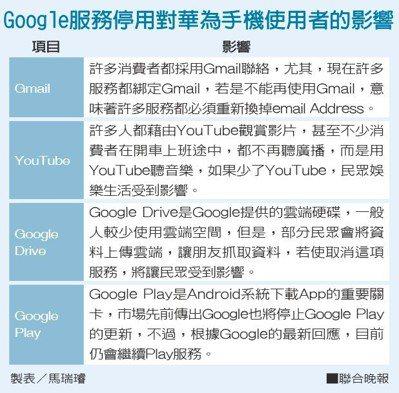 Google服務停用對華為手機使用者的影響 製表/馬瑞璿