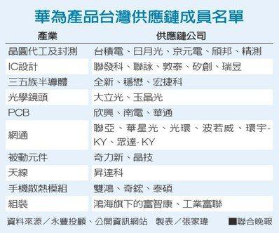 華為產品台灣供應鏈成員名單資料來源/永豐投顧、公開資訊網站 製表/張家瑋