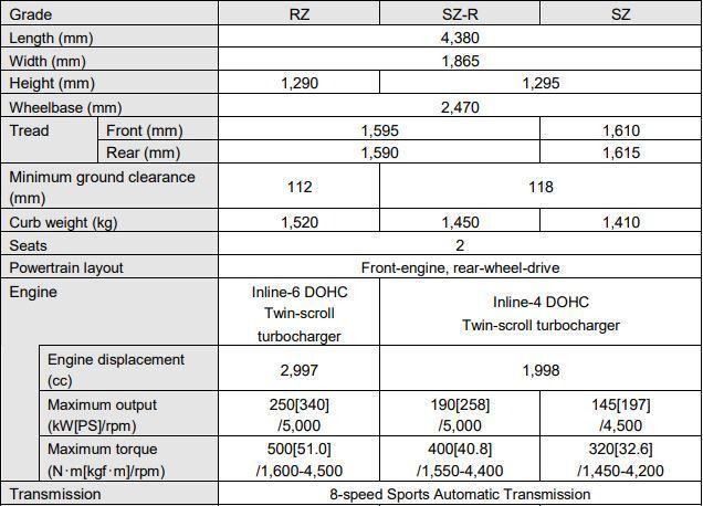日規Toyota Supra基本規格表。 摘自Toyota