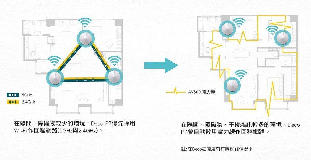 Deco P7 可透過無線網路和電力線自動切換,提供高品質的連線體驗。 TP-L...