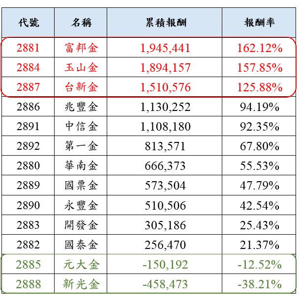圖:一次重壓金融股獲利表現