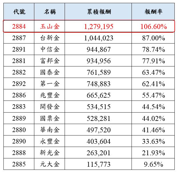 圖:定期定額買進金融股獲利表現