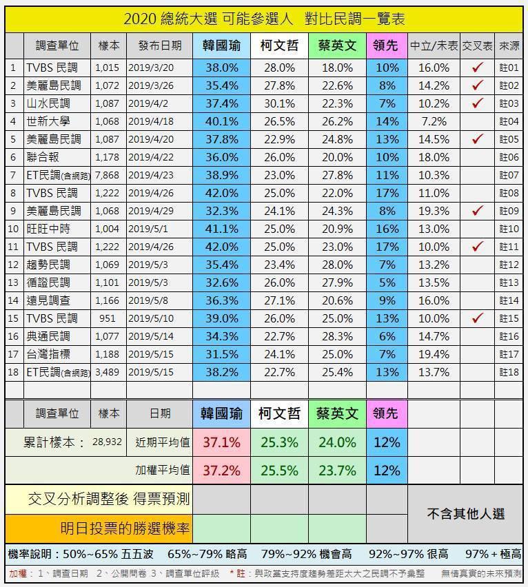 近期各家民調。 圖/孫大千提供