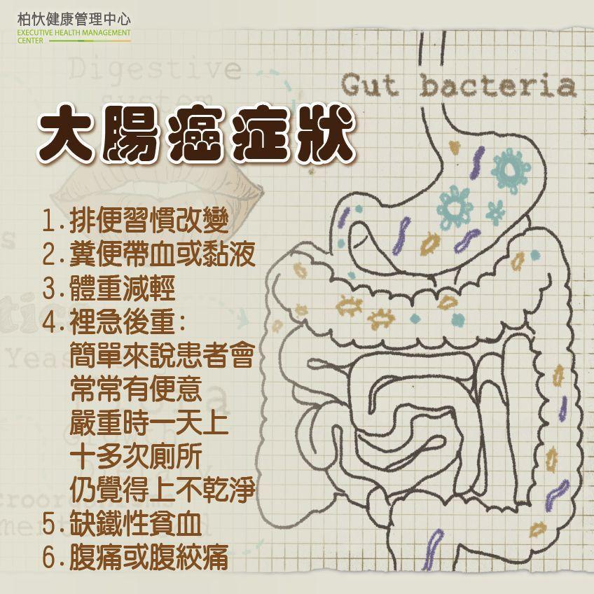 大腸癌症狀。圖/澄清醫院柏忕健康管理中心提供