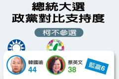 民調柯文哲竄升 謝龍介:大選前這事沒做好藍就難選了