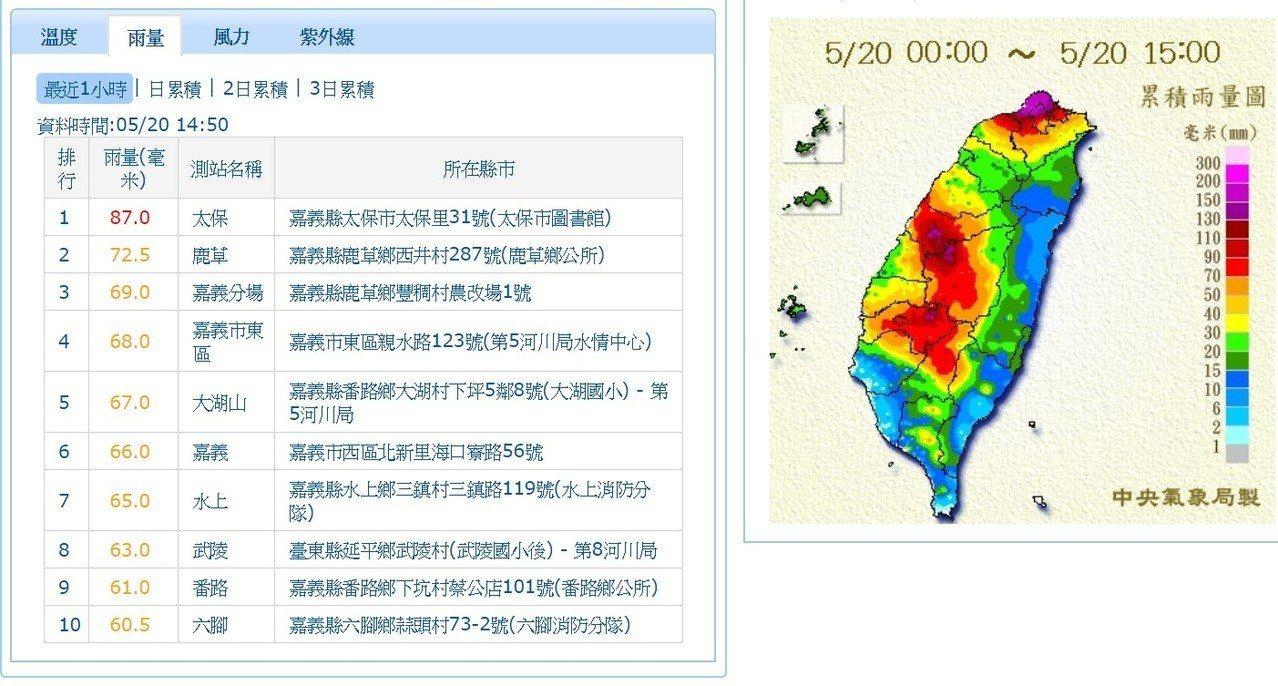 嘉義地區雷鳴大雨不停,1小時累積雨量前10名,嘉義佔9名。記者卜敏正/翻攝中央氣...