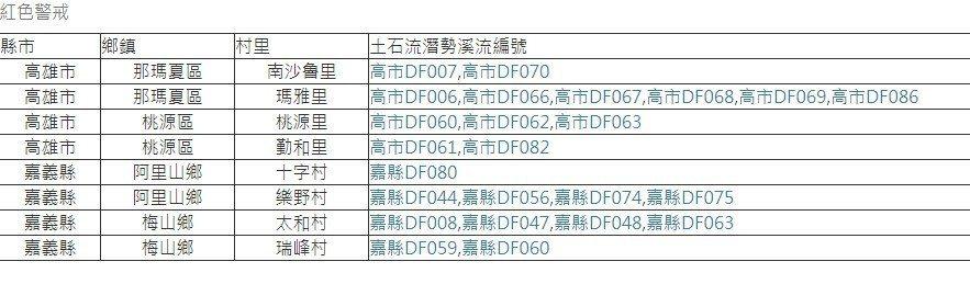 土石流紅色警戒共24條,座落於2縣市4鄉鎮8村里。