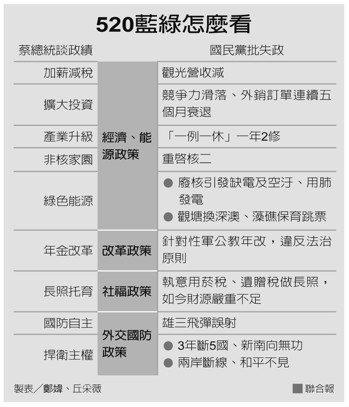 520藍綠怎麼看 製表/鄭媁、丘采薇