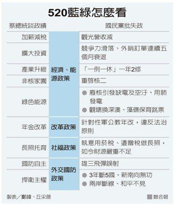 520藍綠怎麼看 製表 /鄭媁、丘采薇