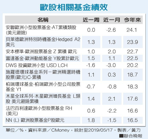 歐股相關基金績效資料來源/CMoney。 製表/黃力