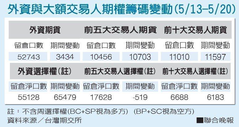 外資與大額交易人期權籌碼變動(5/13-5/20)。資料來源/台灣期交所 報系資...