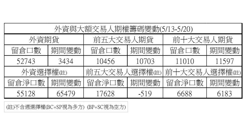 5月13~20日外資與大額交易人期權籌碼變動