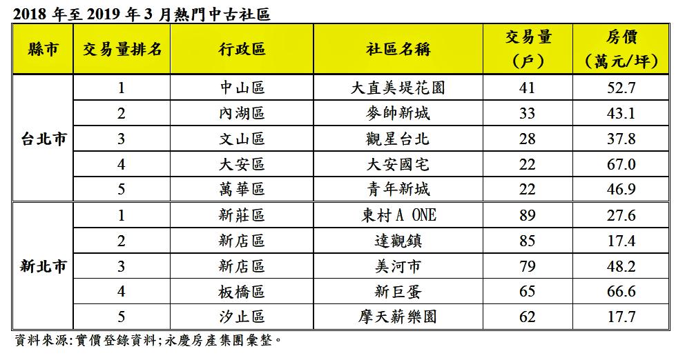 資料來源:永慶房產