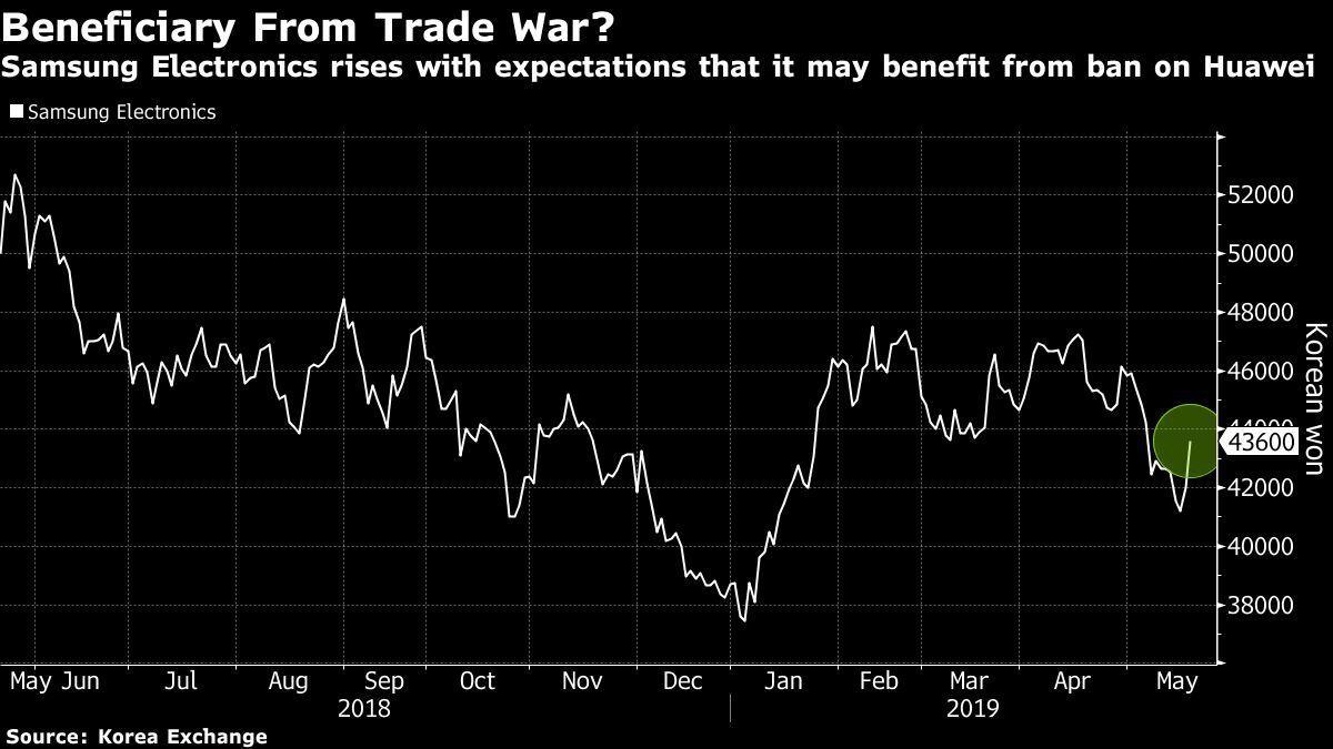 三星一年來股價走勢圖。 資料來源:彭博