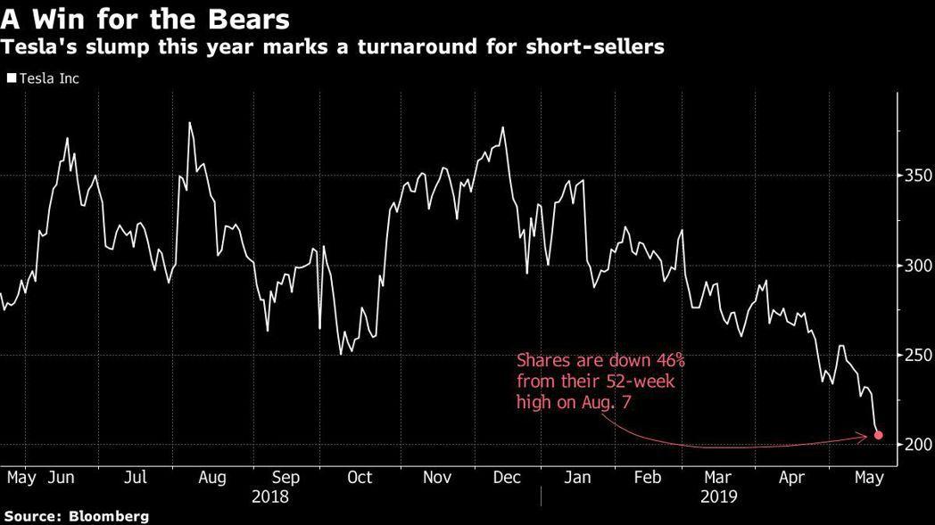 特斯拉股價由去年8月創下的52周高點下跌46%。 圖/擷自彭博