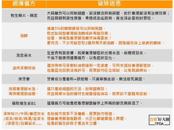 常見治療香港腳的網路偏方。圖/取自食藥好文網