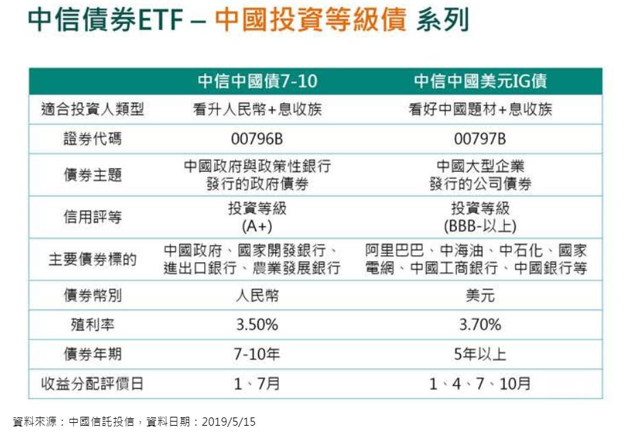 中信投信債券ETF。圖/中國信託投信提供