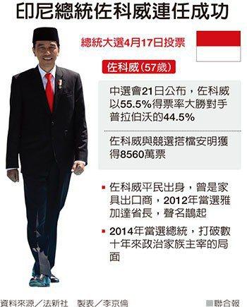 印尼總統佐科威連任成功 製表/李京倫