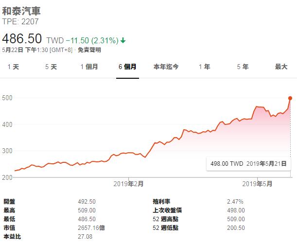 資料來源:Google股市