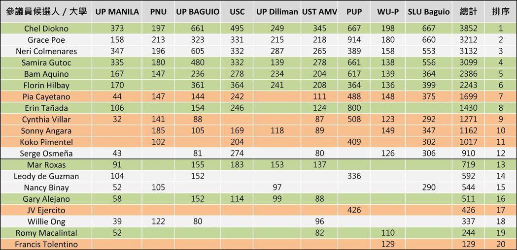 表1:菲律賓數間大學選前的模擬投票結果。 圖/賴奕諭製表