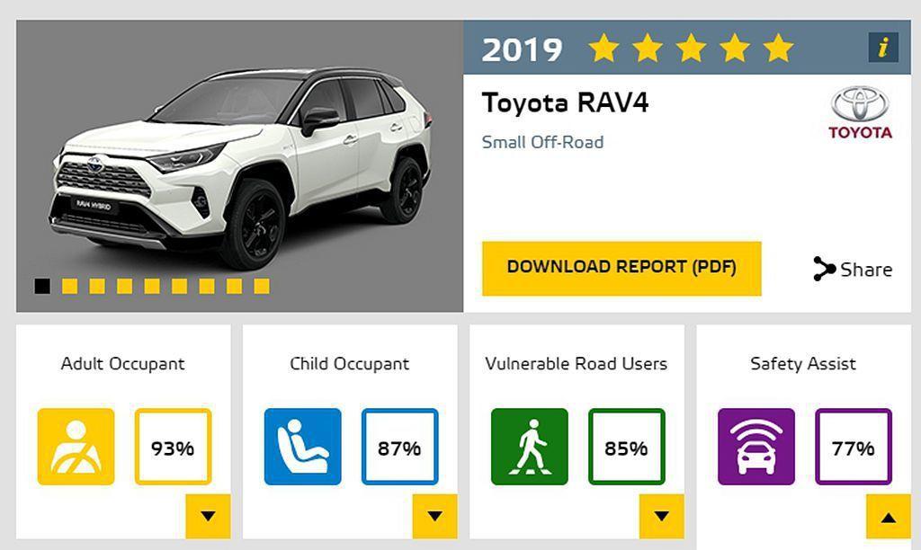 全新第五代Toyota RAV4獲Euro NCAP五顆星最高成績外,車內乘客防...