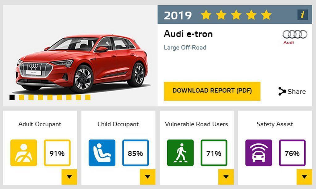 純電動休旅Audi e-tron未來也將導入臺灣銷售,經Euro NCAP測試下...