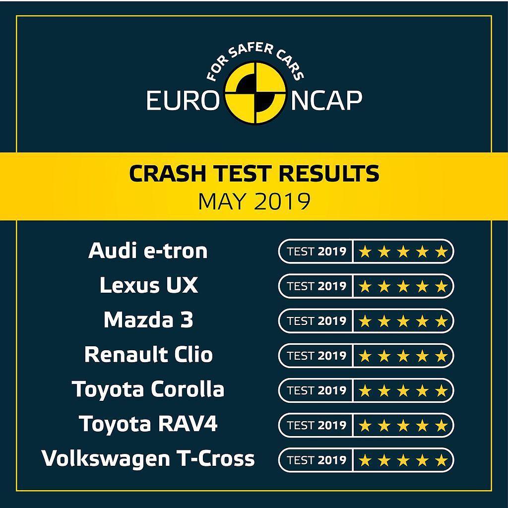 Euro NCAP最新一波測試報告中,包括全新Toyota RAV4、Toyot...