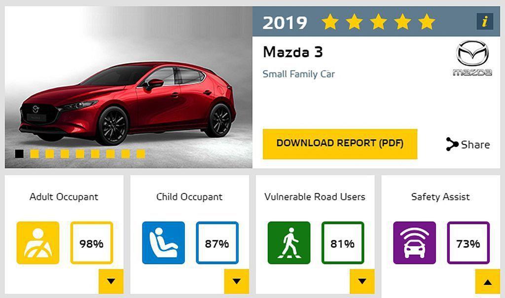 已經在臺灣公布售價的全新第四代Mazda 3,不僅獲得Euro NCAP五顆星最...