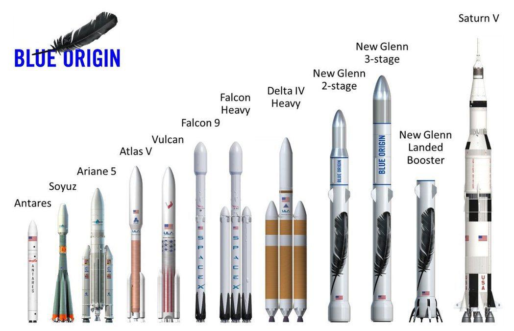 靠著火箭重複使用等技術,SpaceX得以大幅壓低成本,並在商用衛星和火箭發射上,...