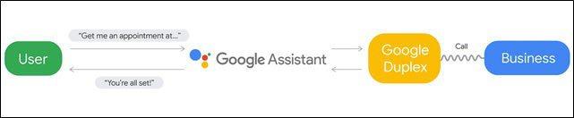 圖3:Google的Duplex助理,已經能協助使用者處理對外事務,如餐廳訂位 ...