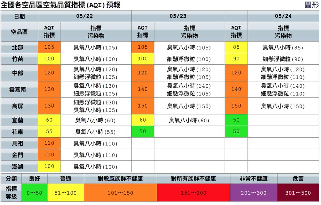 今天全台多地空氣品質為橘色提醒等級。圖/取自空氣品質監測網