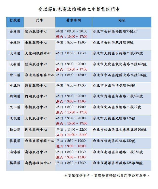 為方便台北市民眾就近申請住宅汰換節能冰箱、冷氣補助,北市府本月31日起委託中華電...
