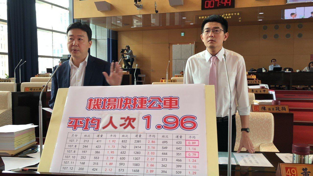 台中市議員陳世凱、黃守達今天指出,機場快線平均每班1.96人,甚至還有平均不到1...