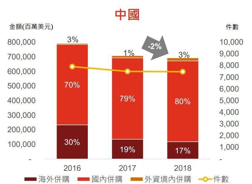 《2019台灣併購白皮書》當中分析,2016年以後,陸資跨國併購能力下滑,連帶讓...