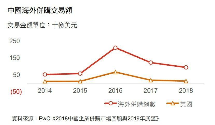 《2019台灣併購白皮書》當中分析,陸資跨國併購能力下滑的同時,對美國企業的併購...