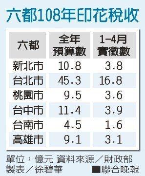 六都108年印花稅收資料來源/財政部 製表/徐碧華