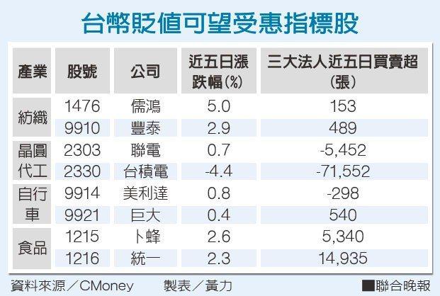 台幣貶值可望受惠指標股資料來源/CMoney 製表/黃力