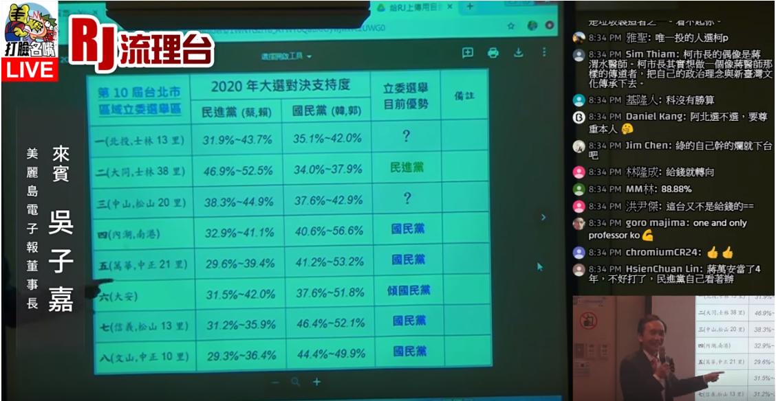 台北市立委選區民調出爐,外界相當關心第3選區的藍營立委蔣萬安是否選情告急,但吳子...