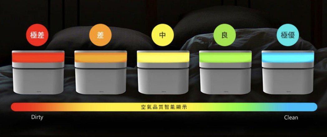 空氣品質達偵測濃度設定時,Opro9將自動啟動淨化功能,空氣品質透過燈號一目瞭然...