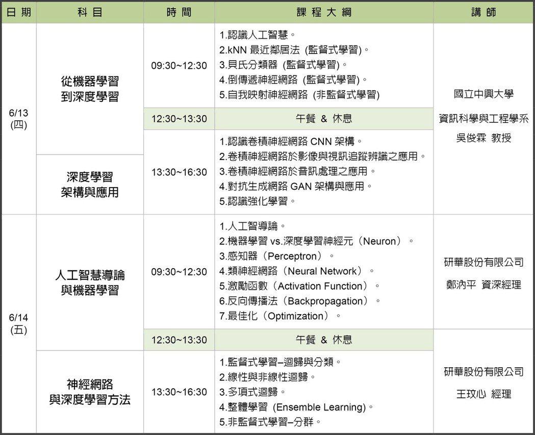 人工智慧與深度學習技術開發課程表。 智動協會/提供