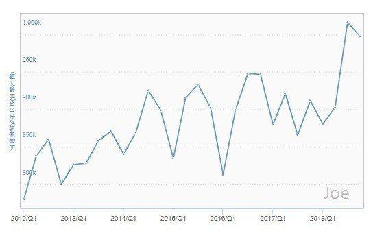 圖1:2012年第一季至今每季台灣實質資本形成(單位:台幣) (資料來源:htt...