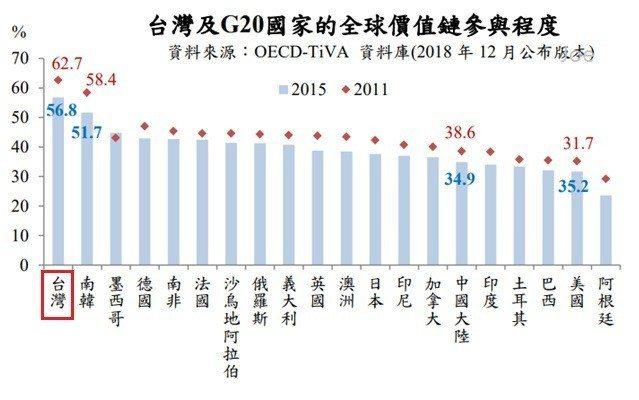 圖2:台灣及G20國家的全球價值鏈參與程度 (資料來源:中央銀行)