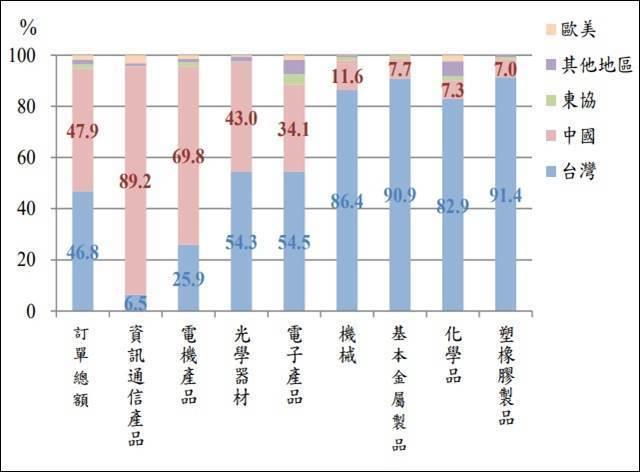 圖3:2017年台灣外銷訂單各主要生產地比重 (資料來源:經濟部統計處)