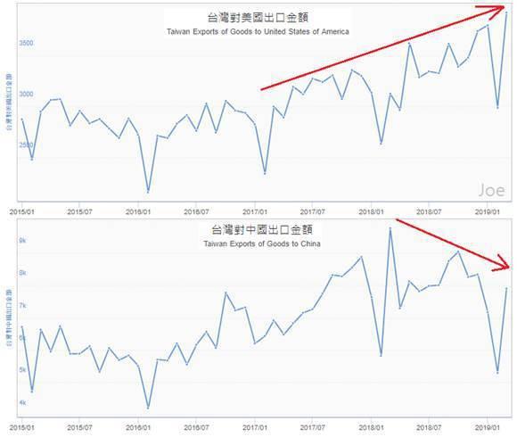 圖4:2015年第一季至今台灣對美國出口金額(上)與台灣對中國出口金額(下) (...