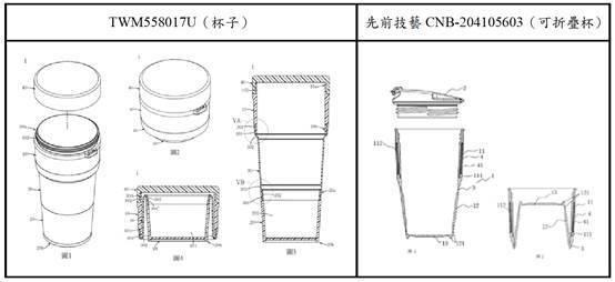 圖1:新型專利與中國大陸的可折疊杯之先前技藝比對圖
