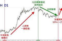 中美貿易戰 外匯商機在哪裡?