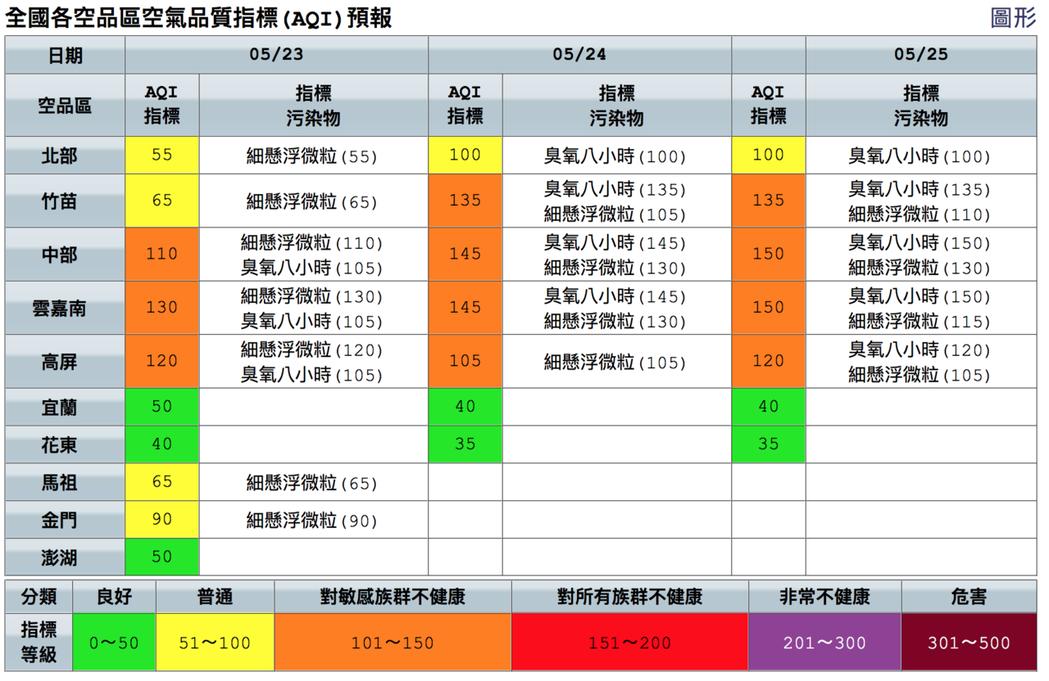 今天中南部空氣品質為橘色提醒等級。圖/取自空氣品質監測網