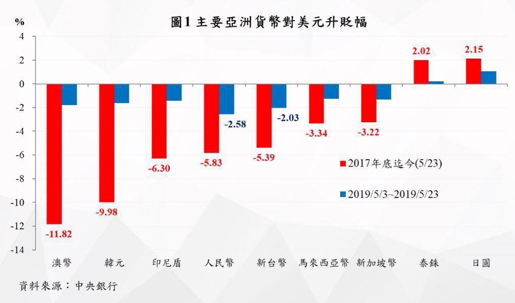 2017年底以來,新台幣貶值5.39%,貶幅小於澳幣、韓元、印尼盾及人民幣。(取...