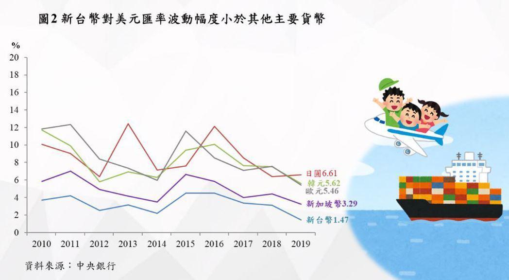 央行指出,新台幣對美元匯率波動度一向小於日圓、韓元等主要貨幣。(取自央行臉書)